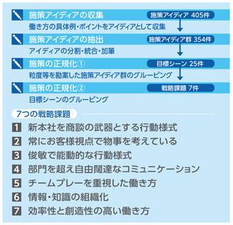 7つの戦略課題