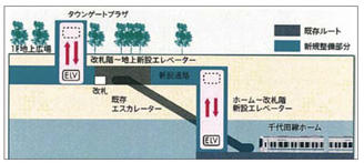新御茶ノ水駅バリアフリールート概念図