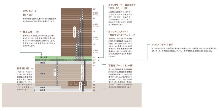 ビルゾーニング断面図